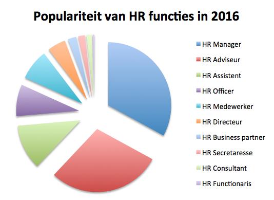 HR beroepen