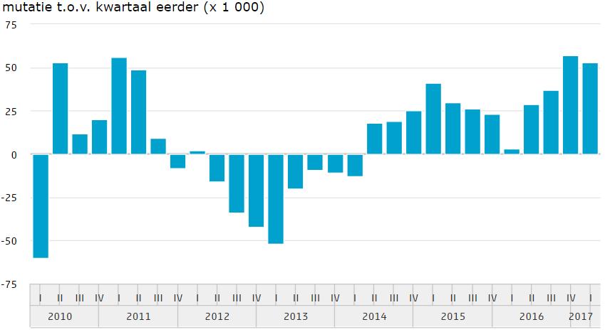 BBP groei banen