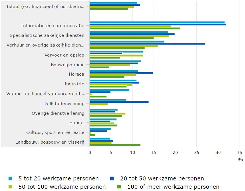 personeelstekort ICT-bedrijven