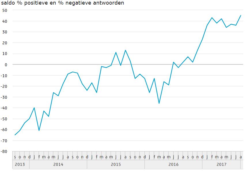 Consumenten verwachten daling werkloosheid
